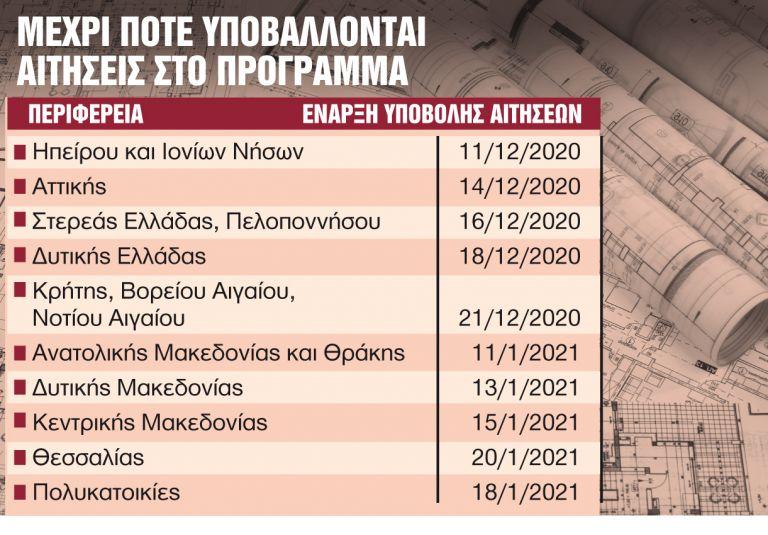 «Πράσινες» επιδοτήσεις έως 95% - Οσα πρέπει να γνωρίζετε | tanea.gr