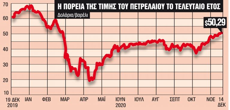 Η μείωση της ζήτησης δεν θα ρίξει το πετρέλαιο | tanea.gr