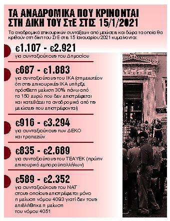 Επιστροφές 2,5 δισ. ευρώ κρίνονται σε 8 ημέρες | tanea.gr