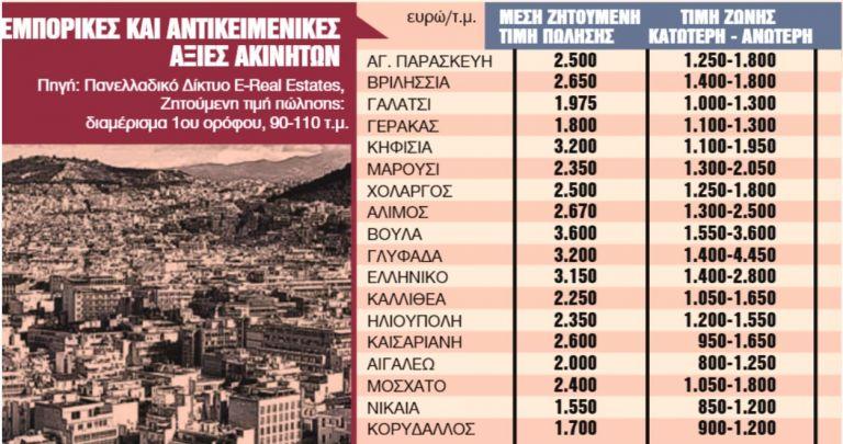 Ερχονται την άνοιξη οι νέες αντικειμενικές αξίες των ακινήτων | tanea.gr