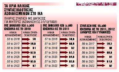 Οι 32 κατηγορίες ασφαλισμένων που βγαίνουν πριν από τα 62 ή 67 | tanea.gr
