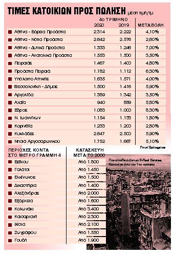 Επενδύσεις και έργα ανεβάζουν τις τιμές | tanea.gr