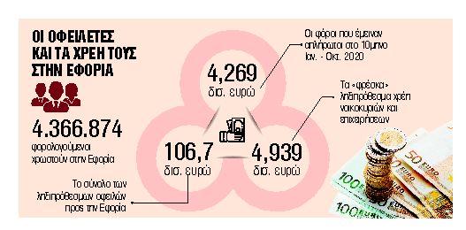 Το σχέδιο εξόφλησης των χρεών της πανδημίας | tanea.gr