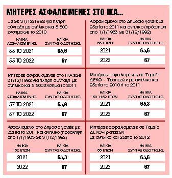Ποιες σώζονται και πώς από τα νέα όρια ηλικίας | tanea.gr