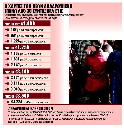 Ξεκινά τρίμηνο πληρωμών σε τρεις κατηγορίες δικαιούχων | tanea.gr