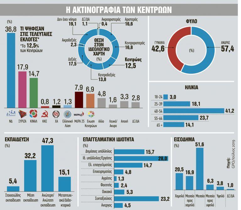 Τα πολιτικά «παιχνίδια» του Κυριάκου Μητσοτάκη με το κέντρο | tanea.gr