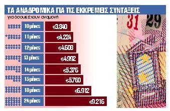 Δύο πακέτα πληρωμών τον Μάρτιο - Απρίλιο   tanea.gr