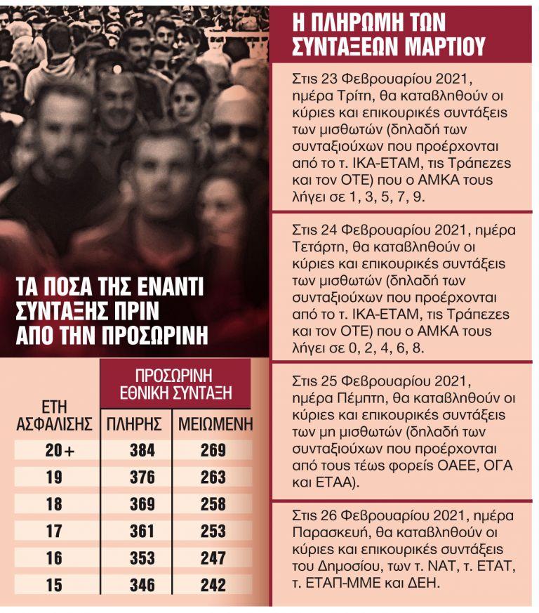Πώς θα δοθούν οι προσωρινές συντάξεις και τα νέα αναδρομικά | tanea.gr