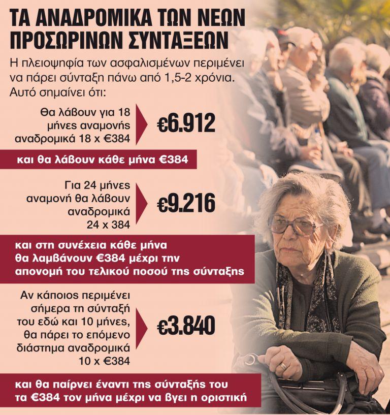 Τον Απρίλιο η λύση για 70.000 συνταξιούχους | tanea.gr