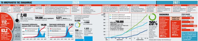Ο πρώτος χρόνος να γίνει και ο μόνος χρόνος της πανδημίας | tanea.gr