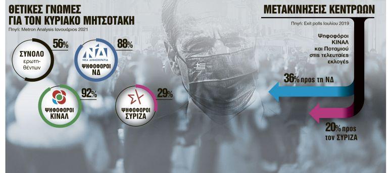 Δημοσκοπήσεις σε θολό τοπίο - Τι δείχνουν τα γκάλοπ για τα κόμματα | tanea.gr