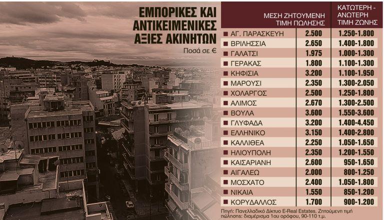 Ερχονται νέες αντικειμενικές και μείωση ΕΝΦΙΑ | tanea.gr