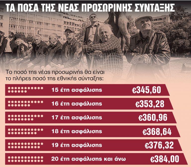 Προσωρινή σύνταξη με αναδρομικά έως €9.000   tanea.gr