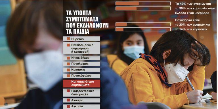 Η επίπτωση του SARS-CoV-2 στα παιδιά | tanea.gr