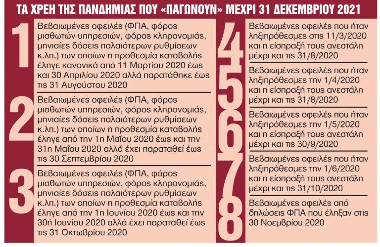 Παγώνουν τα χρέη της καραντίνας έως τέλος του 2021 | tanea.gr