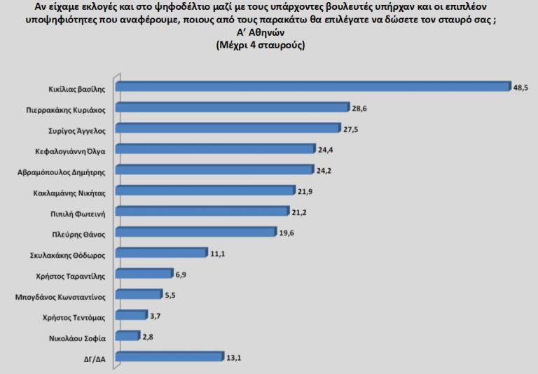 Πρώτη με διαφορά η ΝΔ στην Αττική - Οι πιο δημοφιλείς πολιτικοί | tanea.gr