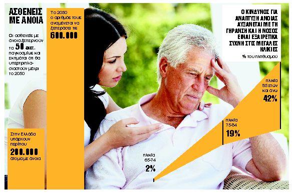 Η επίδραση της πανδημίας στη ζωή των ατόμων με άνοια | tanea.gr