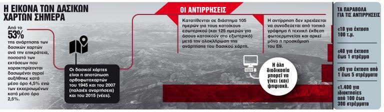 Διορθώστε τα λάθη και σώστε τις περιουσίες σας   tanea.gr
