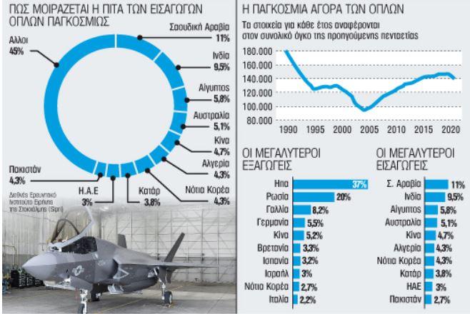 «Ψαλίδι» στους στρατιωτικούς εξοπλισμούς έφερε η πανδημία | tanea.gr