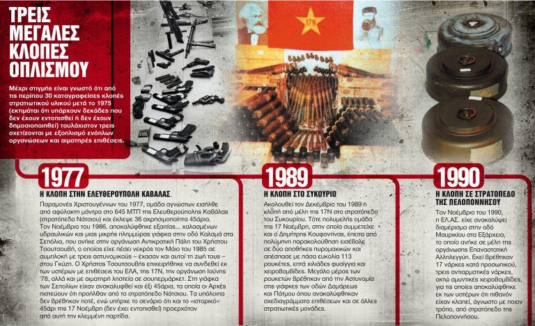 Φοβούνται νέο Συκούριο και κλοπή πολεμικού υλικού | tanea.gr