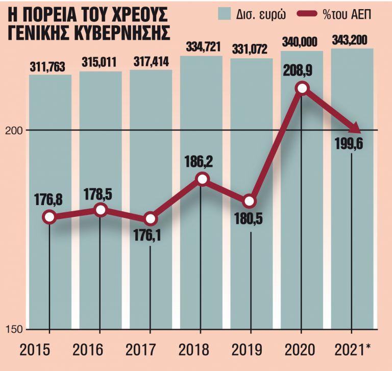 Η πανδημία «έκαψε» το Σύμφωνο Σταθερότητας   tanea.gr