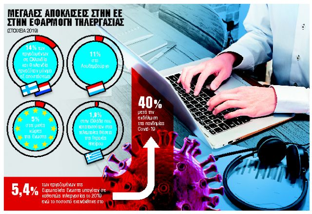 Προσλήψεις στο Δημόσιο αποκλειστικά για τηλεργασία | tanea.gr