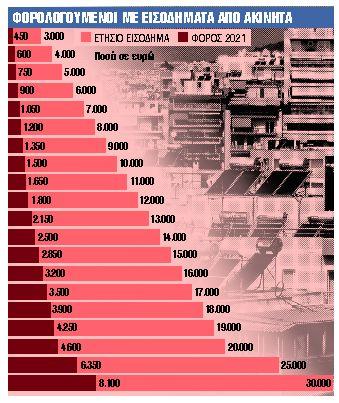 Παγίδα της Εφορίας για ενοίκια και Airbnb | tanea.gr