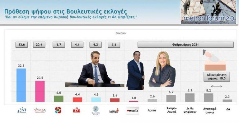 Δημοσκόπηση - φωτιά : Ο κόσμος ανησυχεί και στέλνει μηνύματα | tanea.gr