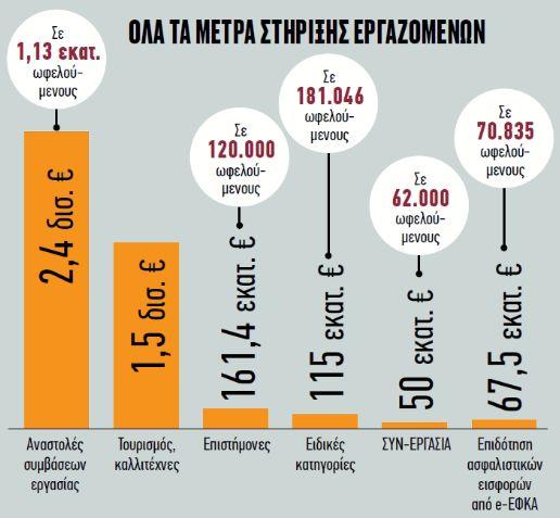 Χαρίζεται το 50% σε όλες τις επιστρεπτέες προκαταβολές – Έως τον Μάιο παρατείνονται τα μέτρα στήριξης | tanea.gr