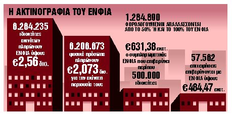 Φορο-ανάσες με τρεις νέες ρυθμίσεις | tanea.gr