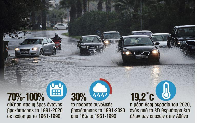 Διπλασιάστηκαν οι βροχές στην Αθήνα τα τελευταία 30 χρόνια   tanea.gr
