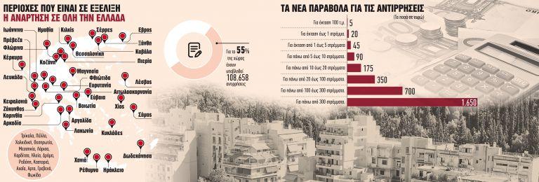 Για ποια ακίνητα έχουν μπλοκάρει οι μεταβιβάσεις   tanea.gr
