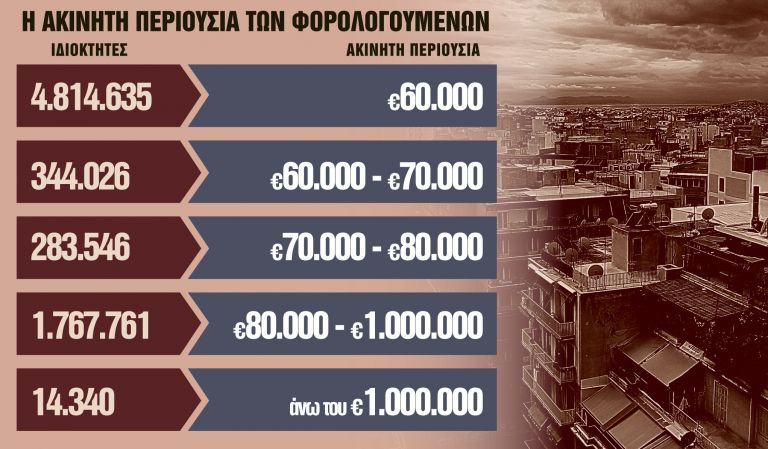 Ολες οι αλλαγές στους φόρους ακινήτων   tanea.gr