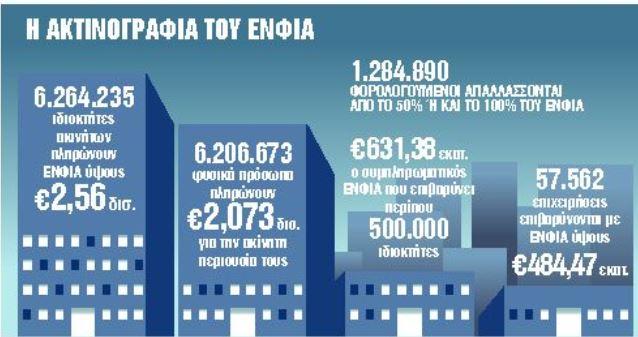 ΕΝΦΙΑ : Χωρίς αλλαγές ο φόρος στα ακίνητα για το 2021 | tanea.gr