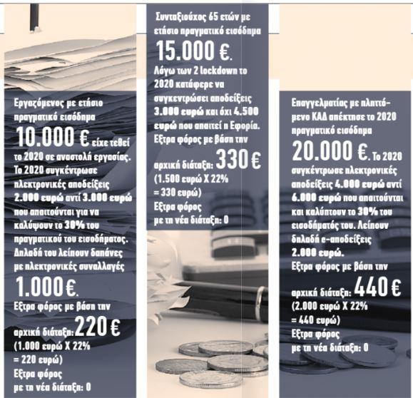 Ποιοι και πόσα γλιτώνουν από το φορο-πέναλτι και τα τεκμήρια | tanea.gr