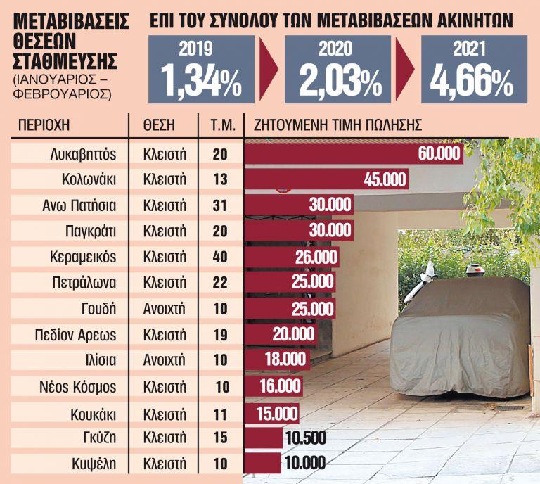 Θέσεις πάρκινγκ σε τιμές... γκαρσονιέρας   tanea.gr