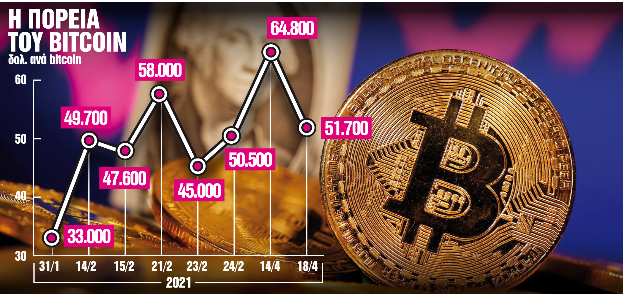 Γιατί απαγορεύεται το bitcoin στο indo