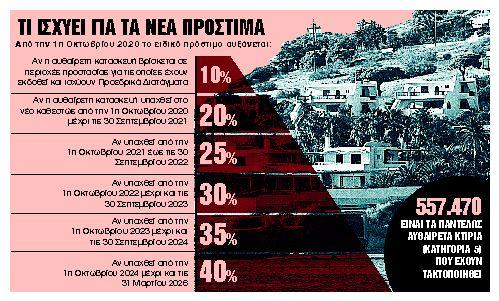 Ρύθμιση ανάσα για σοβαρές αυθαιρεσίες   tanea.gr