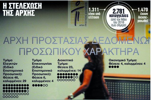 Χιλιάδες καταγγελίες, ελάχιστοι υπάλληλοι στην Αρχή Προστασίας Προσωπικών Δεδομένων | tanea.gr