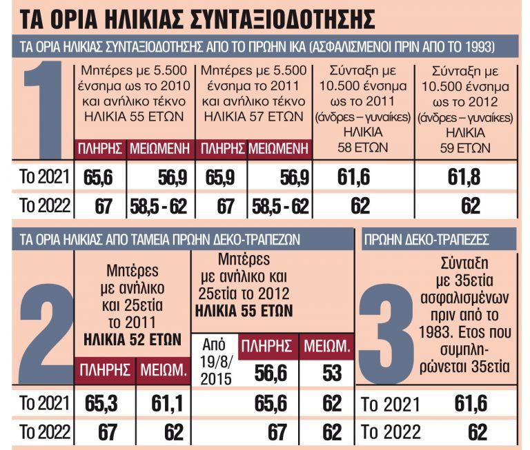 Μεγαλώνει το κύμα εξόδου προς τη σύνταξη | tanea.gr