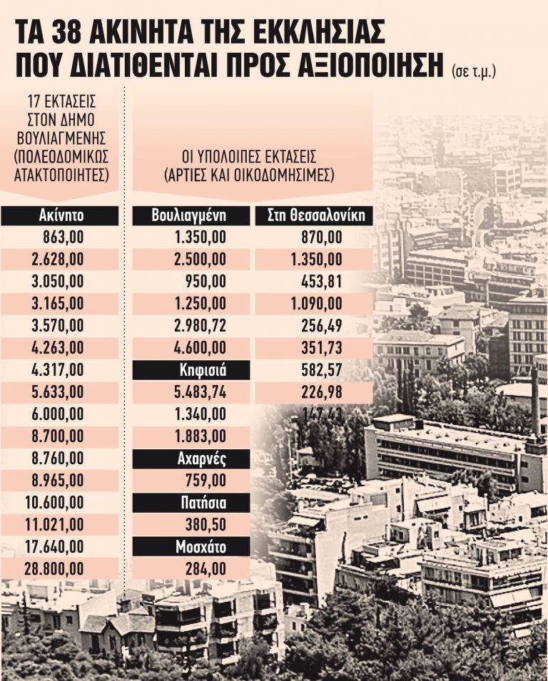 Πάνω από 200 επενδυτές για 38 «ιερά ακίνητα» | tanea.gr