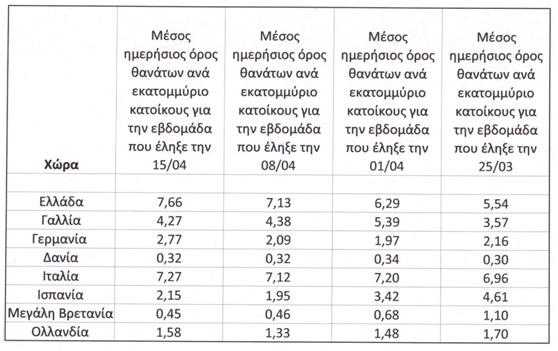 Οι θάνατοι από COVID-19 εδώ και αλλού | tanea.gr