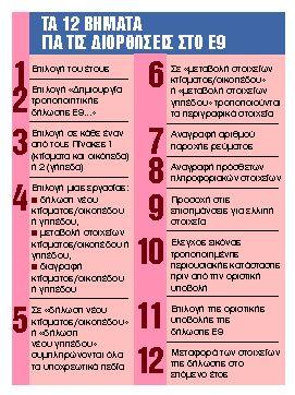 Στο Ε9 τα αδήλωτα τετραγωνικά | tanea.gr