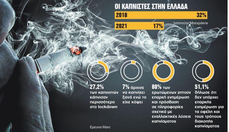 Αντικαπνιστική στρατηγική σε 4 άξονες | tanea.gr