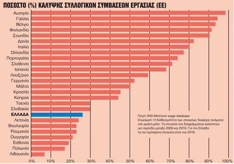 Ολες οι αλλαγές σε 8ωρο, υπερωρίες, απολύσεις, απεργίες, άδειες και Κυριακές | tanea.gr