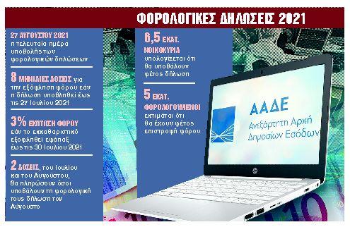 Τα 10 κλειδιά για μικρότερο φόρο στα εκκαθαριστικά | tanea.gr