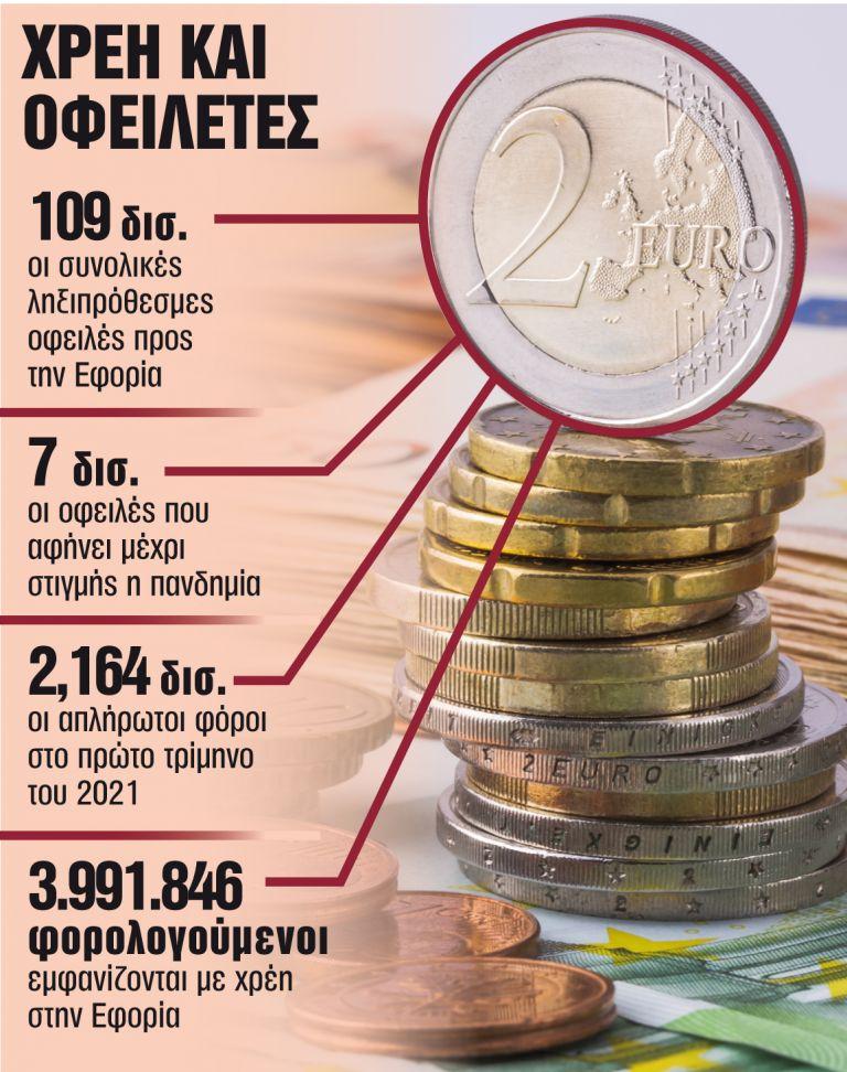 Εξόφληση σε 5 χρόνια για τα κορωνοχρέη   tanea.gr