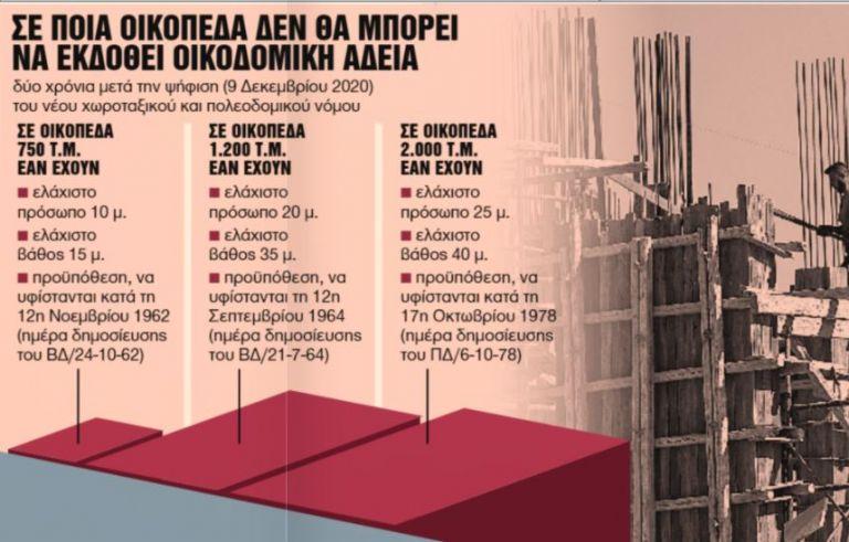 Πολεοδομική βόμβα στα εκτός σχεδίου οικόπεδα   tanea.gr