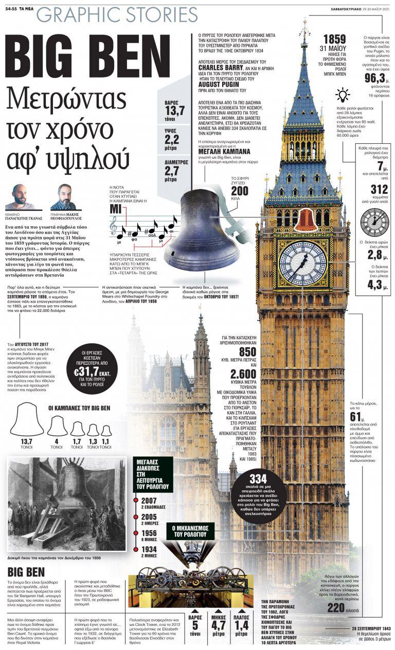Big Ben: Μετρώντας τον χρόνο αφ' υψηλού   tanea.gr