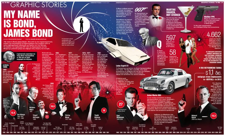 My name is Bond, James Bond   tanea.gr